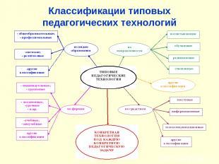 Классификации типовых педагогических технологий