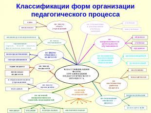 Классификации форм организации педагогического процесса