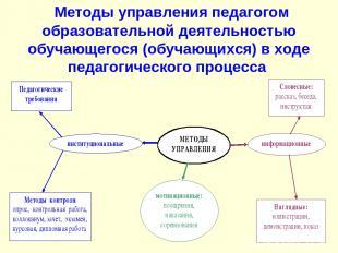 Методы управления педагогом образовательной деятельностью обучающегося (обучающи