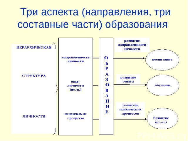 Три аспекта (направления, три составные части) образования