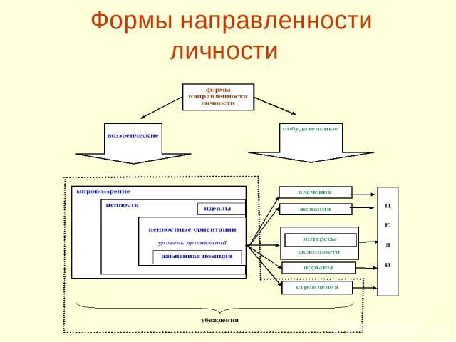 Формы направленности личности