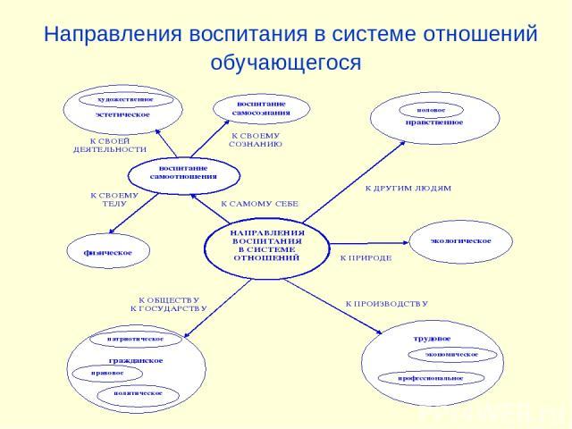 Направления воспитания в системе отношений обучающегося