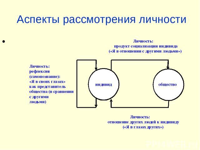 Аспекты рассмотрения личности