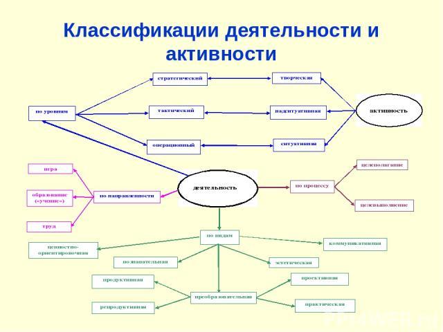Классификации деятельности и активности