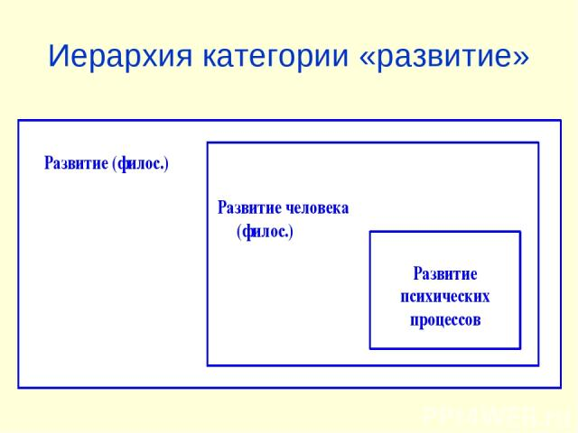 Иерархия категории «развитие»