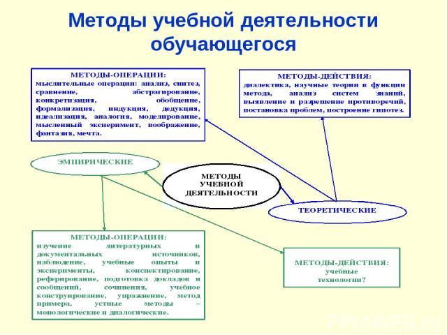 Методы учебной деятельности обучающегося