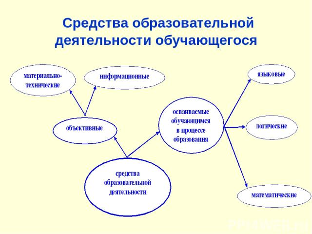 Средства образовательной деятельности обучающегося