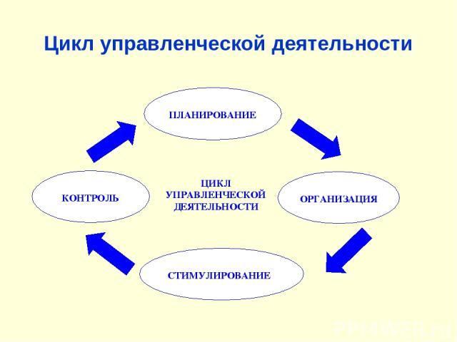 Цикл управленческой деятельности