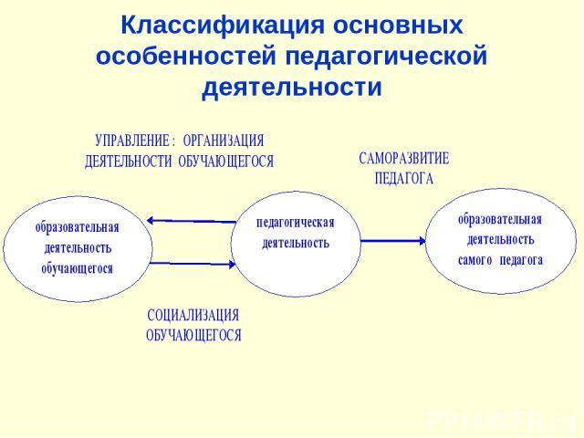 Классификация основных особенностей педагогической деятельности