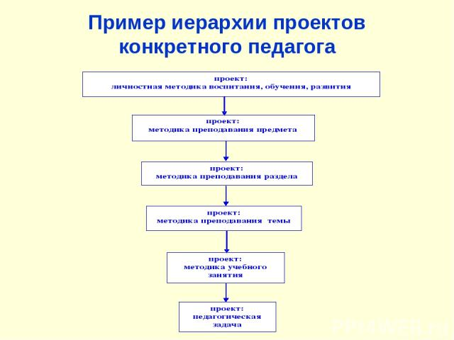 Пример иерархии проектов конкретного педагога