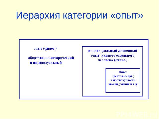 Иерархия категории «опыт»
