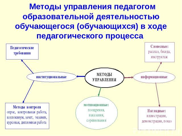 Методы управления педагогом образовательной деятельностью обучающегося (обучающихся) в ходе педагогического процесса