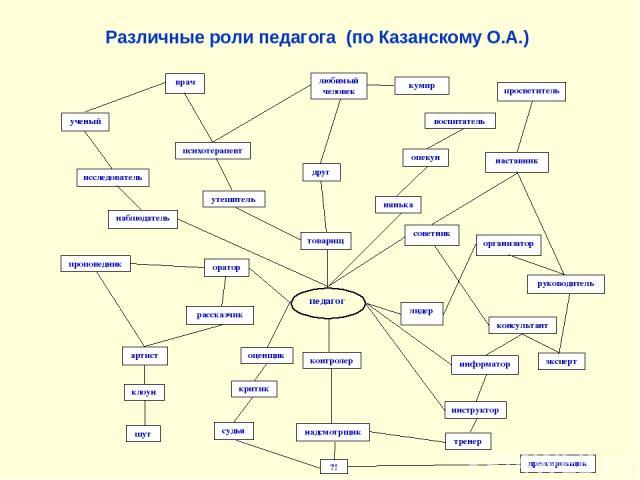 Различные роли педагога (по Казанскому О.А.)