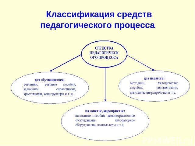 Классификация средств педагогического процесса