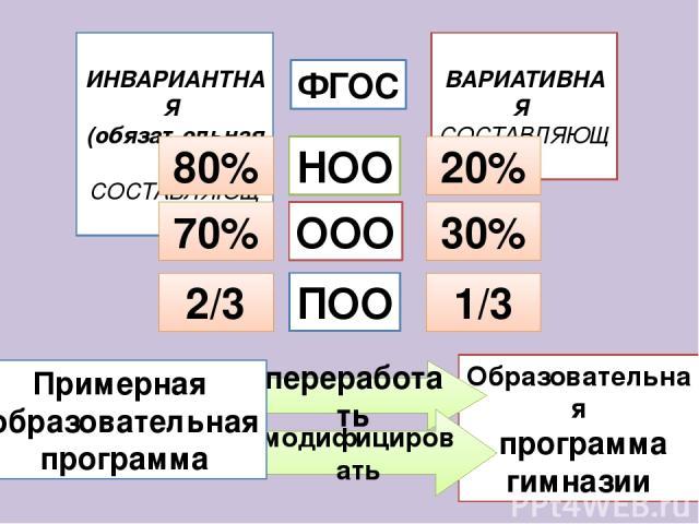 Образовательная программа гимназии переработать модифицировать Примерная образовательная программа ИНВАРИАНТНАЯ (обязательная) СОСТАВЛЯЮЩАЯ ВАРИАТИВНАЯ СОСТАВЛЯЮЩАЯ НОО ООО ПОО 80% 20% 70% 30% 2/3 1/3 ФГОС