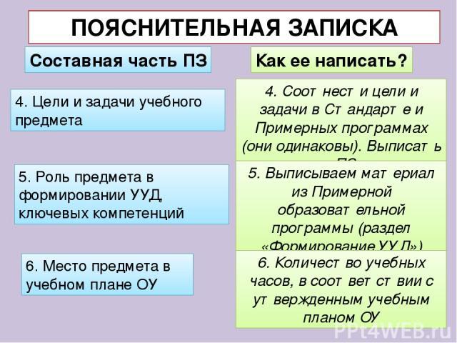 ПОЯСНИТЕЛЬНАЯ ЗАПИСКА Составная часть ПЗ Как ее написать? 4. Цели и задачи учебного предмета 4. Соотнести цели и задачи в Стандарте и Примерных программах (они одинаковы). Выписать в ПЗ. 5. Роль предмета в формировании УУД, ключевых компетенций 5. В…