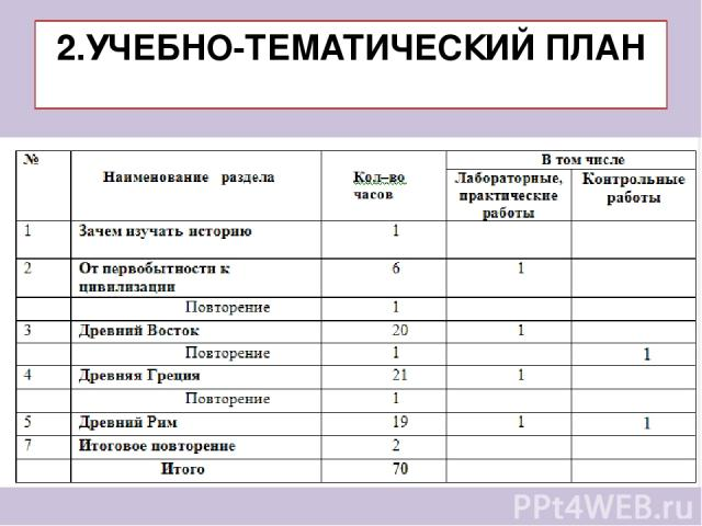2.УЧЕБНО-ТЕМАТИЧЕСКИЙ ПЛАН