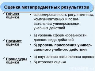 Объект оценки Предмет оценки Процедуры оценки сформированность регулятив-ных, ко