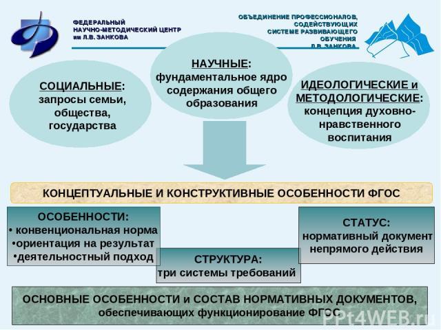 СОЦИАЛЬНЫЕ: запросы семьи, общества, государства ИДЕОЛОГИЧЕСКИЕ и МЕТОДОЛОГИЧЕСКИЕ: концепция духовно-нравственного воспитания СТРУКТУРА: три системы требований СТАТУС: нормативный документ непрямого действия ОСНОВНЫЕ ОСОБЕННОСТИ и СОСТАВ НОРМАТИВНЫ…