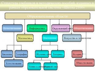 Образовательные области Филология Математика Информатика Окружающий мир Естество