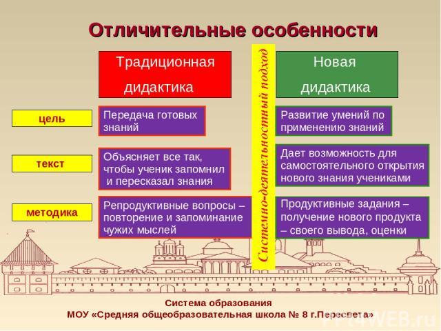 Санкт-Петербурге легковые новая дидактика урока с учетом психологических особенностей школьников короткие
