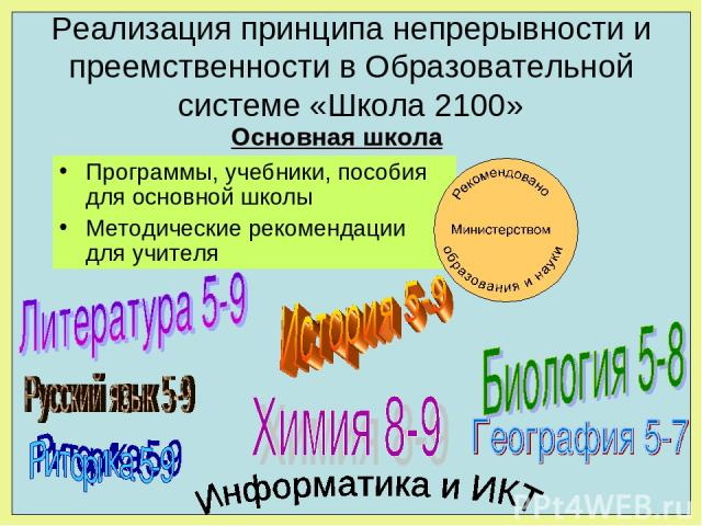 Реализация принципа непрерывности и преемственности в Образовательной системе «Школа 2100» Программы, учебники, пособия для основной школы Методические рекомендации для учителя Основная школа