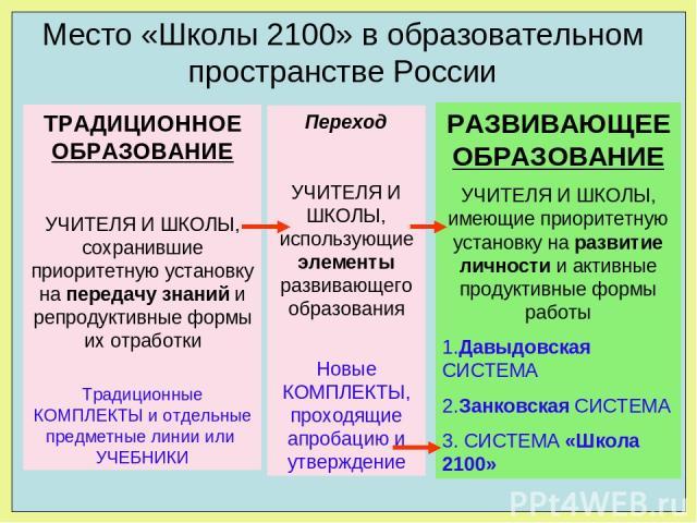 Место «Школы 2100» в образовательном пространстве России ТРАДИЦИОННОЕ ОБРАЗОВАНИЕ УЧИТЕЛЯ И ШКОЛЫ, сохранившие приоритетную установку на передачу знаний и репродуктивные формы их отработки Традиционные КОМПЛЕКТЫ и отдельные предметные линии или УЧЕБ…