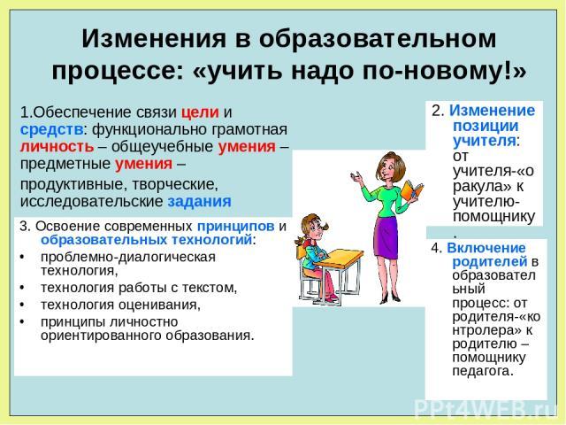 Изменения в образовательном процессе: «учить надо по-новому!» 1.Обеспечение связи цели и средств: функционально грамотная личность – общеучебные умения – предметные умения – продуктивные, творческие, исследовательские задания 3. Освоение современных…