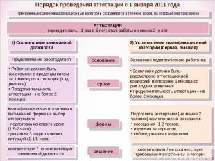 Порядок проведения аттестации с 1 января 2011 года Присвоенные ранее квалификаци