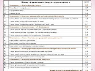 * 2) Установление квалификационной категории (первая, высшая) Проведение эксперт