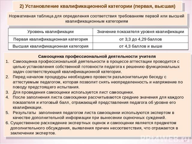 * 2) Установление квалификационной категории (первая, высшая) Нормативная таблица для определения соответствия требованиям первой или высшей квалификационным категориям Самооценка профессиональной деятельности учителя Самооценка профессиональной дея…