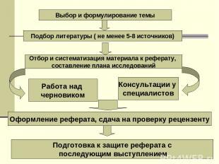 Выбор и формулирование темы Подбор литературы ( не менее 5-8 источников) Отбор и