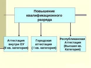 Повышение квалификационного разряда Аттестация внутри ОУ (II кв. категория) Горо