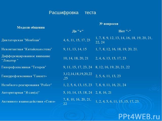 Расшифровка теста Модели общения № вопросов Да