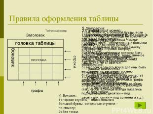 Правила оформления таблицы ПРОГРАФКА графы строки Заголовок Табличный номер 1. Т