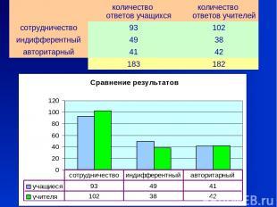 количество ответов учащихся количество ответов учителей сотрудничество 93 102