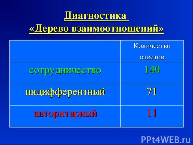 Диагностика «Дерево взаимоотношений» Количество ответов сотрудничество 149 индифферентный 71 авторитарный 11