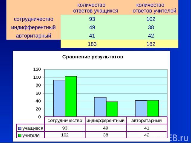 количество ответов учащихся количество ответов учителей сотрудничество 93 102 индифферентный 49 38 авторитарный 41 42 183 182