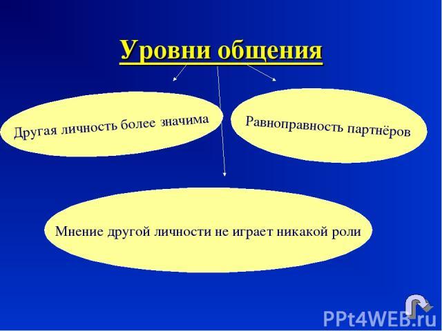 Уровни общения Другая личность более значима Равноправность партнёров Мнение другой личности не играет никакой роли