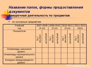 Название папок, формы предоставления документов Внеурочная деятельность по предм