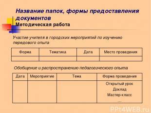 Название папок, формы предоставления документов Методическая работа Участие учит