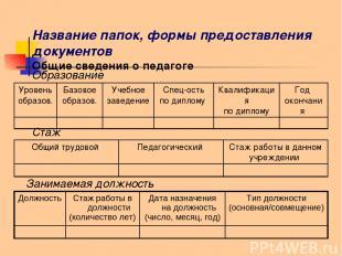 Название папок, формы предоставления документов Общие сведения о педагоге Образо