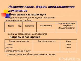 Название папок, формы предоставления документов Повышение квалификации копии удо
