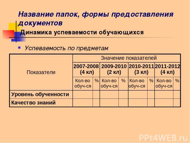 Название папок, формы предоставления документов Динамика успеваемости обучающихся Успеваемость по предметам Показатели Значение показателей 2007-2008 (4 кл) 2009-2010 (2 кл) 2010-2011 (3 кл) 2011-2012 (4 кл) Кол-во обуч-ся % Кол-во обуч-ся % Кол-во …
