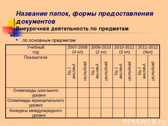 Название папок, формы предоставления документов Внеурочная деятельность по предметам по основным предметам Учебный год 2007-2008 (4 кл) 2009-2010 (2 кл) 2010-2011 (3 кл) 2011-2012 (4кл) Показатели участие ( %) результат участие ( %) результат участи…