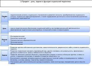 2.Предмет , цель, задачи и функции социальной педагогики. Предмет педагогические
