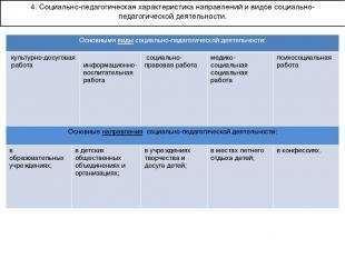 4. Социально-педагогическая характеристика направлений и видов социально-педагог
