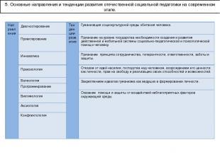 5. Основные направления и тенденции развития отечественной социальной педагогики