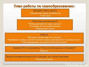 План работы по самообразованию: Интерес (Чего хочу?) Определение проф. потребнос