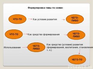 Формулировка темы по схеме: ЧТО-ТО Как условие развития ЧЕГО-ЛИБО ЧТО-ТО ЧЕГО-ЛИ
